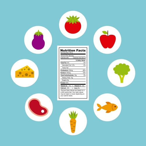 Reformations to Nutrition Facts in Food Label Design